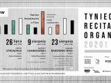 Tynieckie Recitale Organowe 2020
